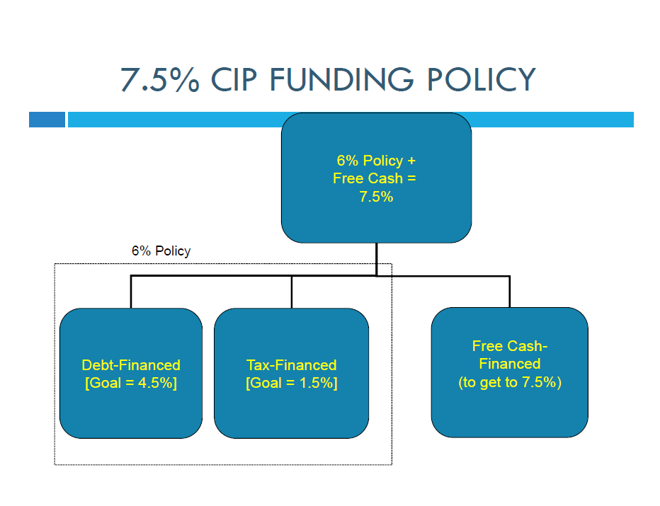 Articulates CIP 7.5% funding policy