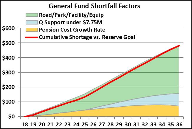 General fund shortfall factors chart