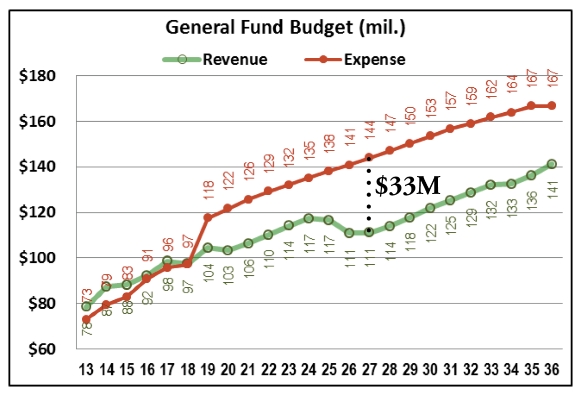 graph showing general fund budget projections through FY 2036