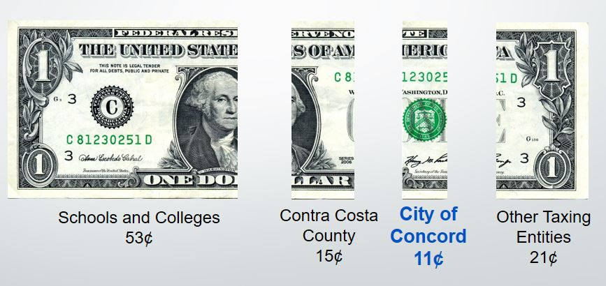 Property tax graphic showing Concord receives 11 cents