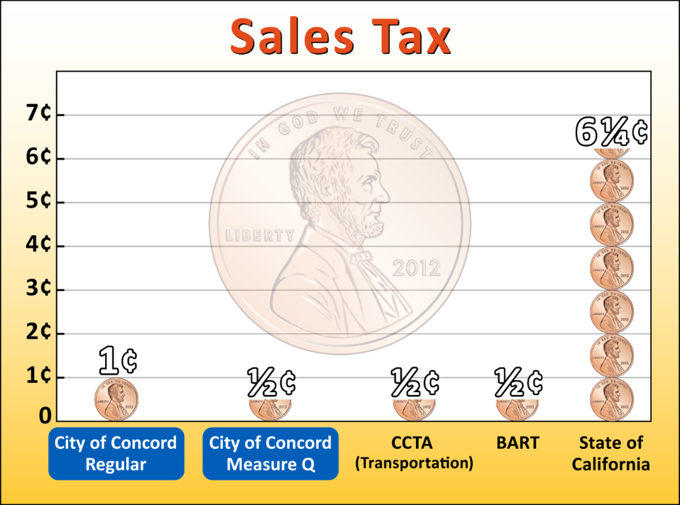 Sales tax graph showing Concord receives 1.5 cent