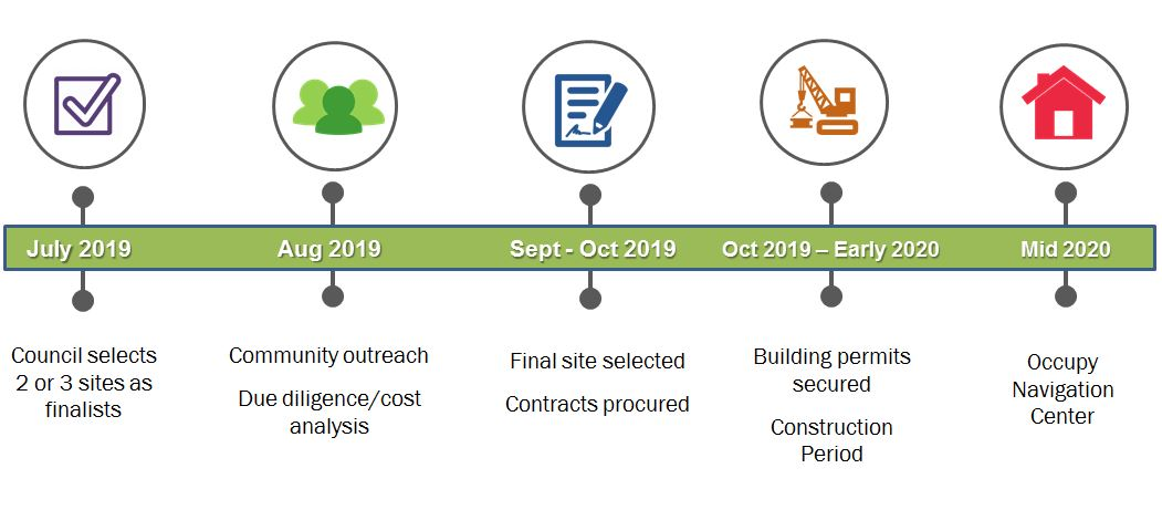 Timeline of Navigation Center project.