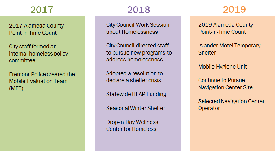 Timeline of projects addressing Fremont's homeless challenge since 2017, as listed in the bullets above.