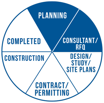 Project status pie graph. Project in consultatn/RFQ phase.