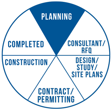 Project status pie graph. Project in planning phase.