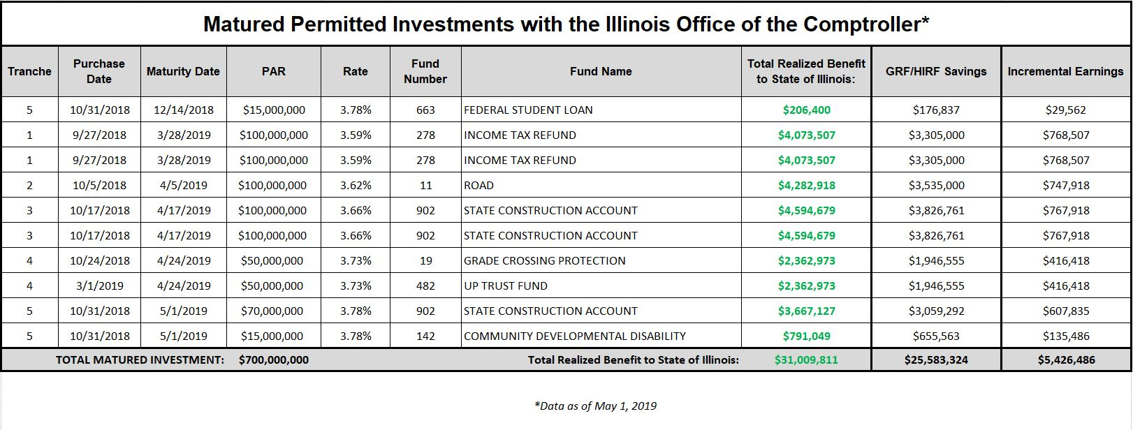 Matured investments table