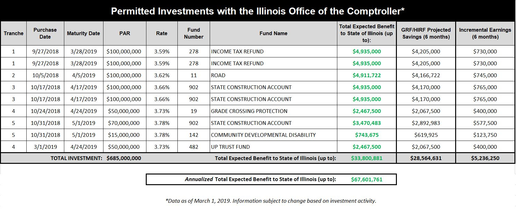 Table of current investments with the IL Comptroller