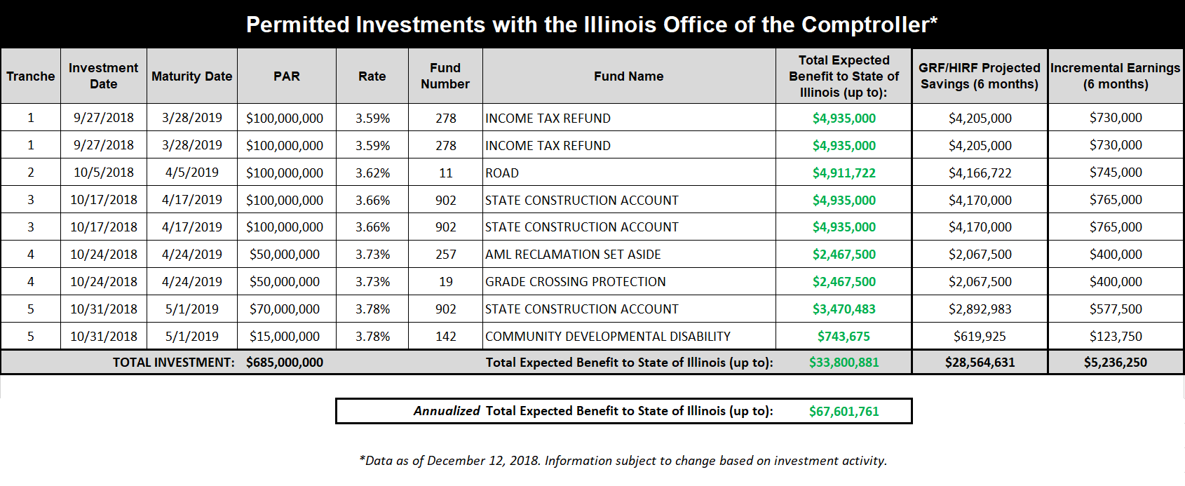Permitted Investments in the State Comptroller