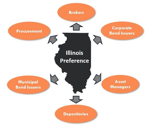 Graphic emphasizing the State of Illinois