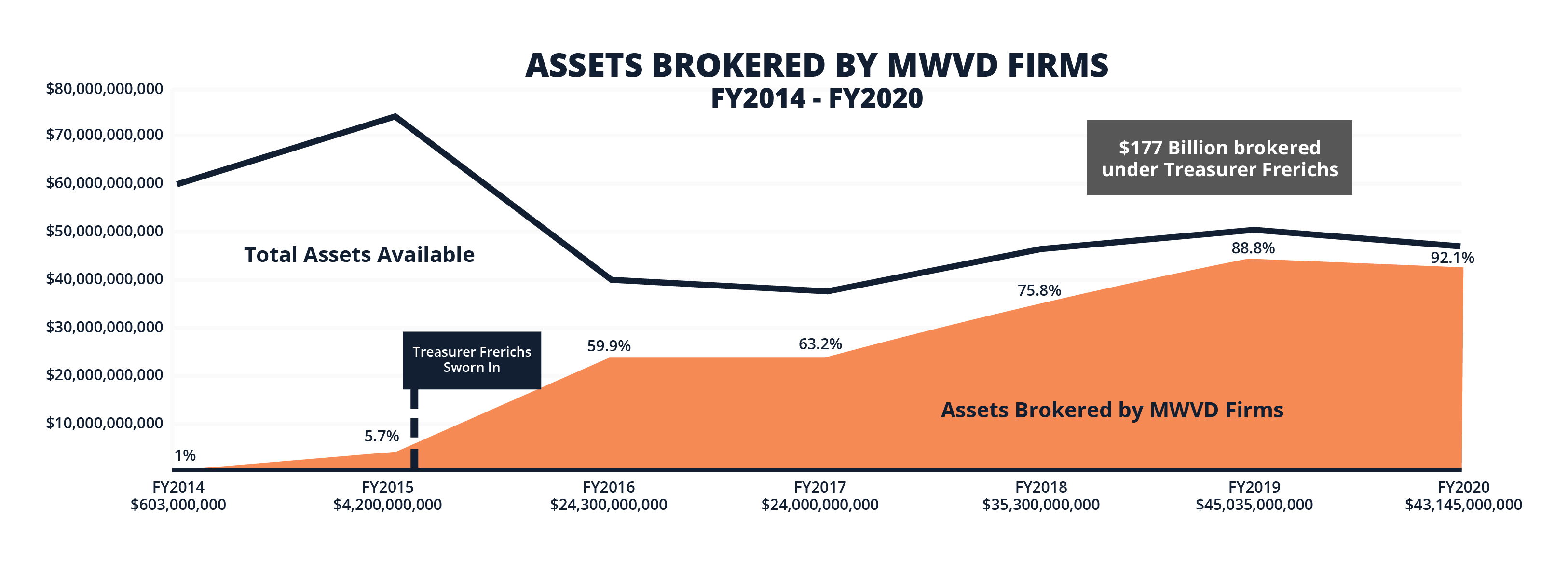 Chart showing increased use of diverse broker/dealers by Treasurer's Office