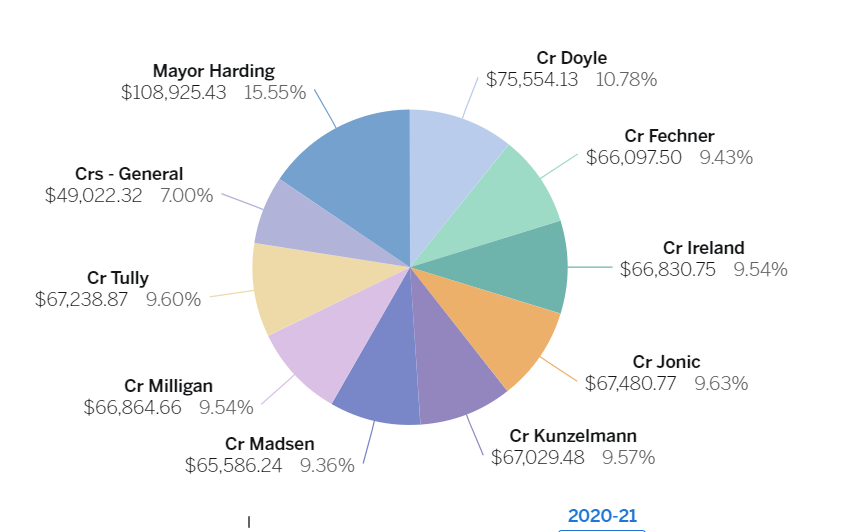 Current Councillor Expenses from April 2020