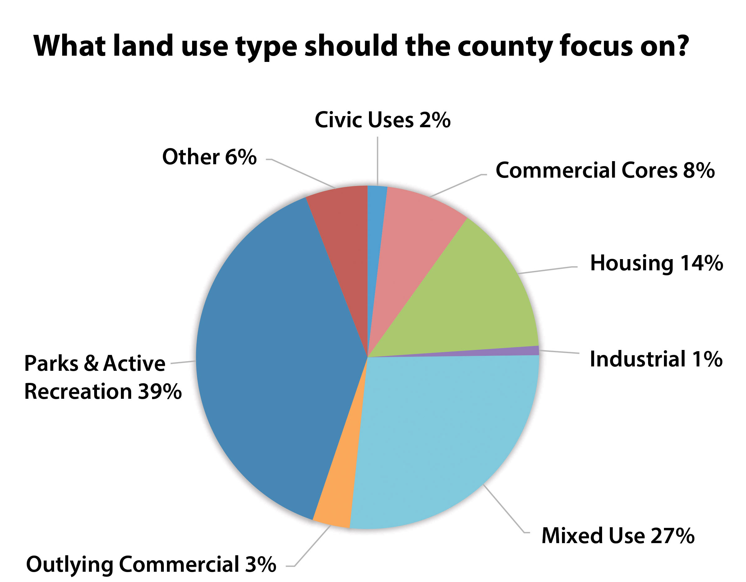 What land use type?