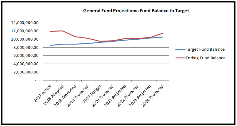 Graph showing target to projected fund balance through 2024