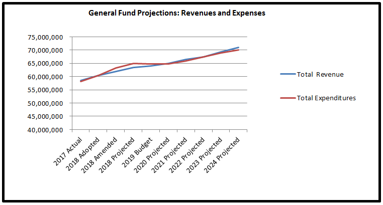 Graph showing total revenues and expenses through 2024