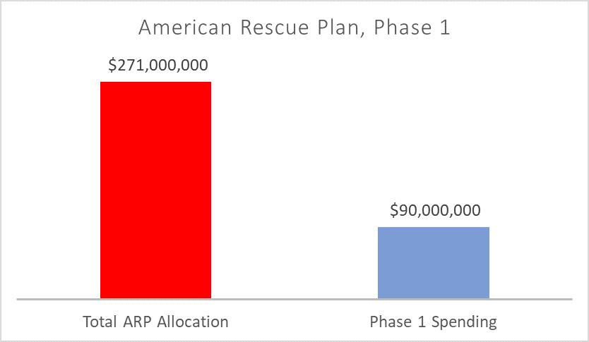 Minneapolis ARP allocation is $271 million, Phase 1 spending is $90 million.