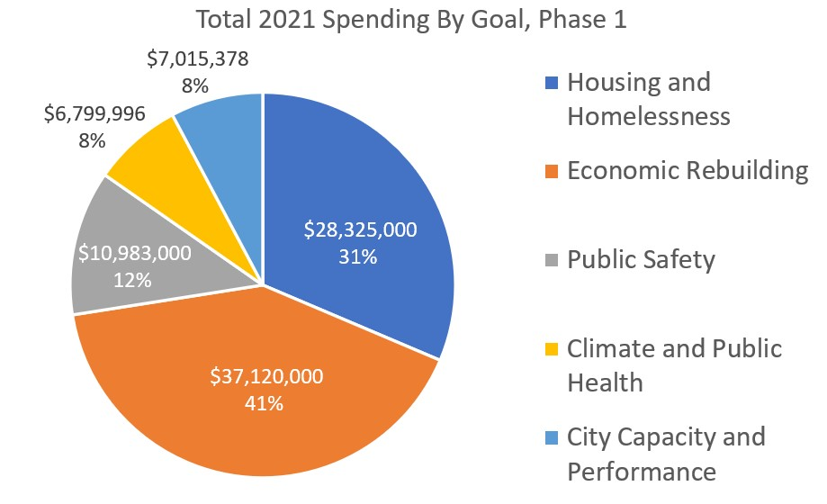 Total 2021 Spending By Goal, Phase 1