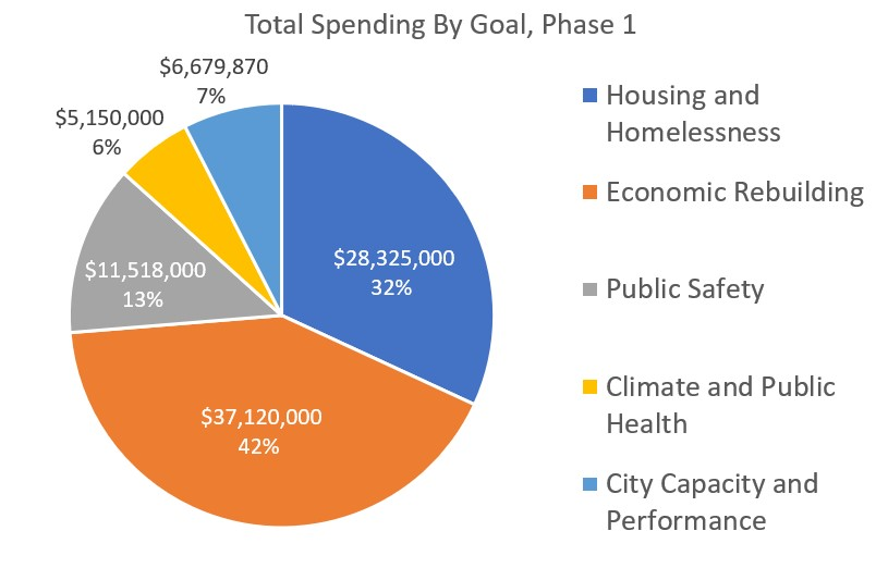 Total Spending By Goal, Phase 1