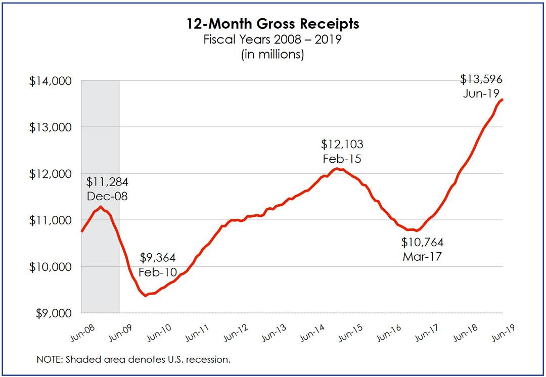 12-month Gross Receipts FY 2008-2019