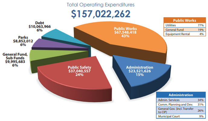 Expenditure Chart