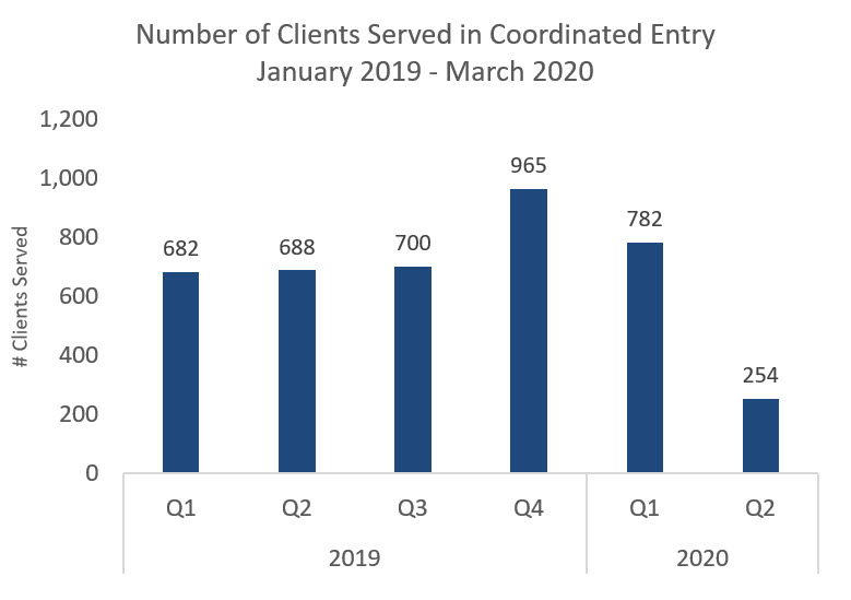 Bar graph of number of Clients Served