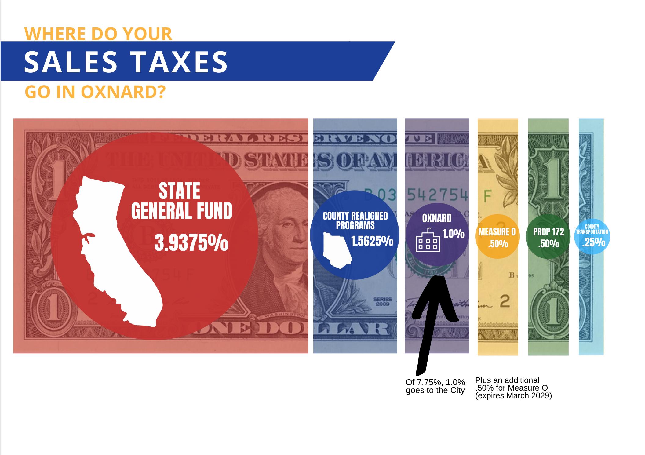 Sales Tax Breakout