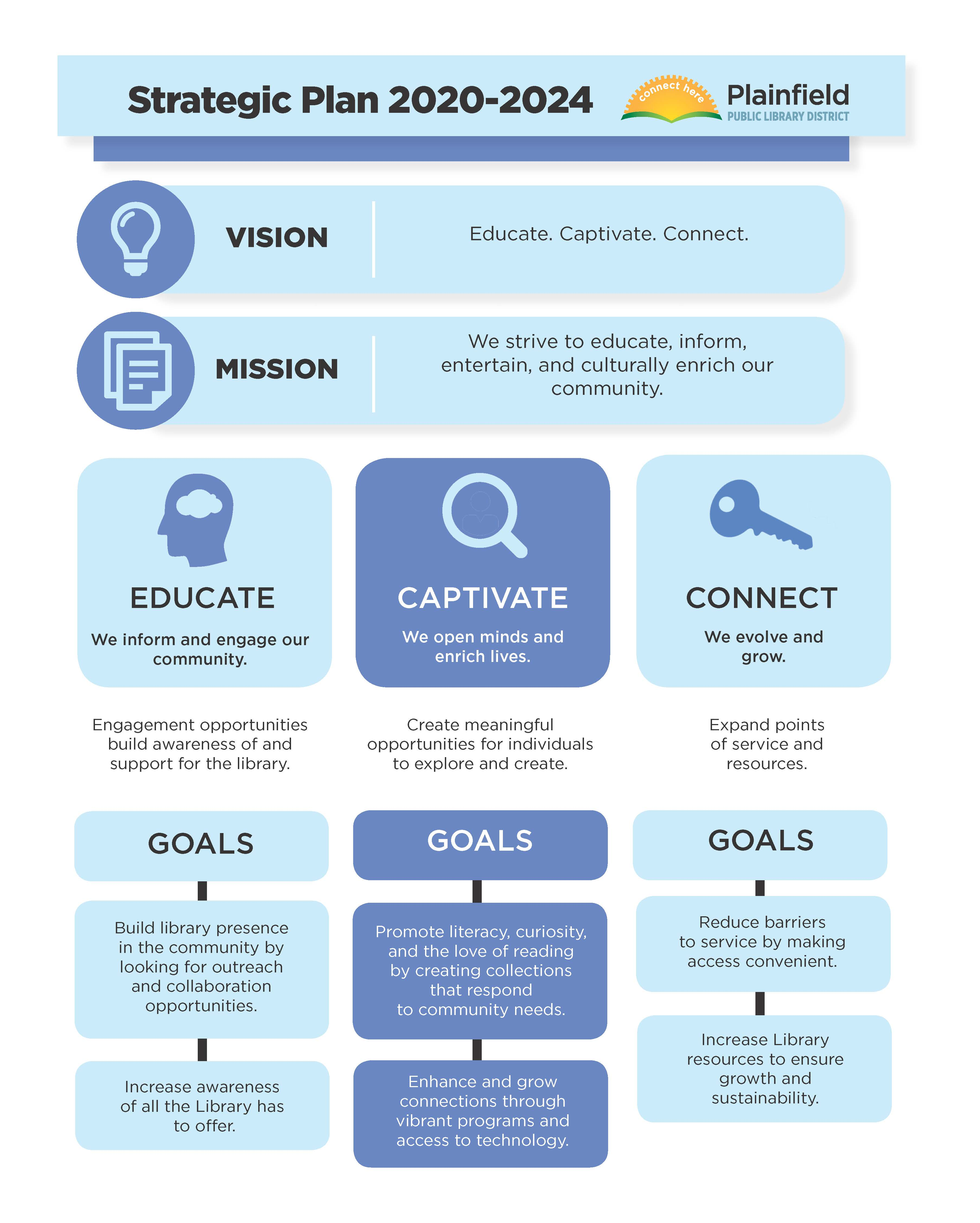 Library's one page strategic plan
