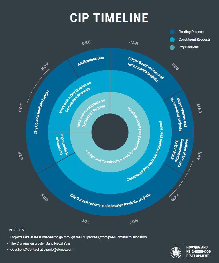 Capital Improvement Program process timeline