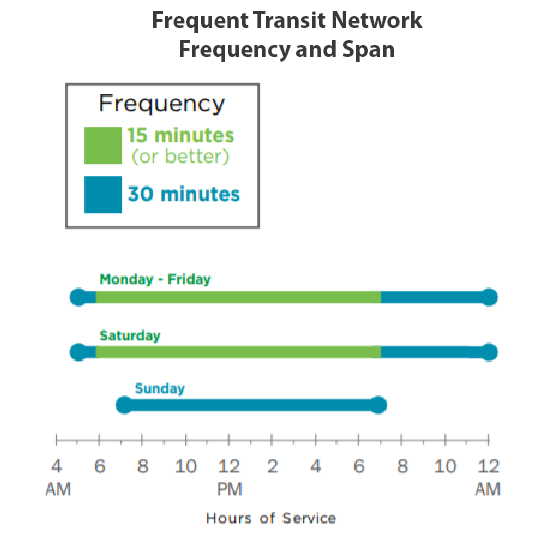 Graph showing transit occurring every 15 minutes Monday-Saturday 6 am to 7 pm