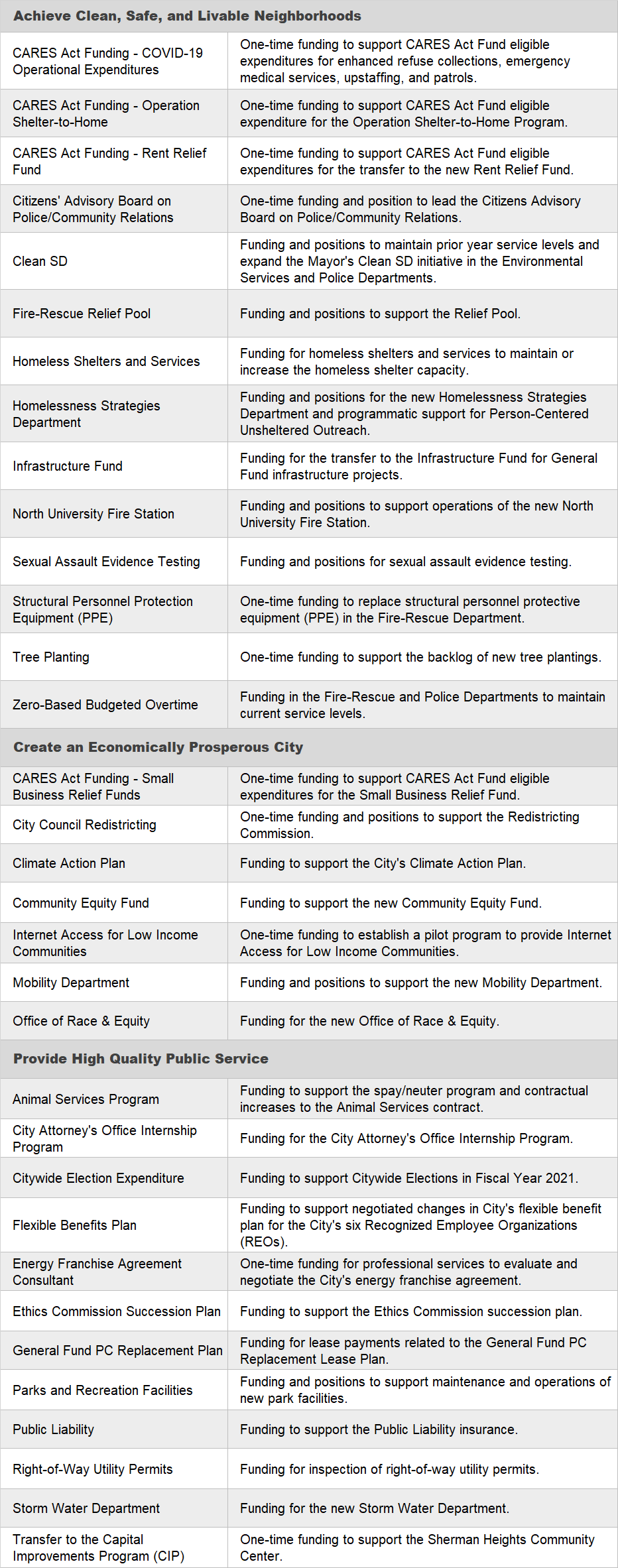 New Critical Expenditures Table