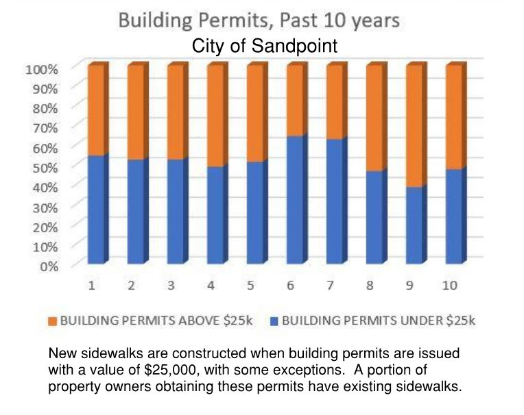 Sandpoint Building Permits - Past 10 Years