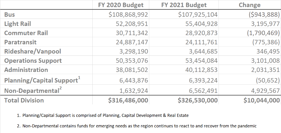 Table of operating budget changes between 2020 and 2021