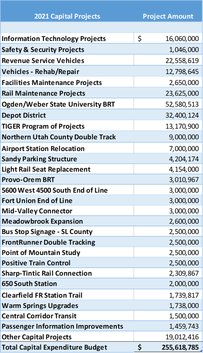 Table of capital projects and costs